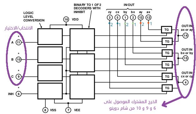مخطط وظيفي لـ CD4053