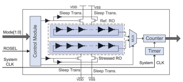 Fig. 18 - RO-based Sensor Diagram [6]