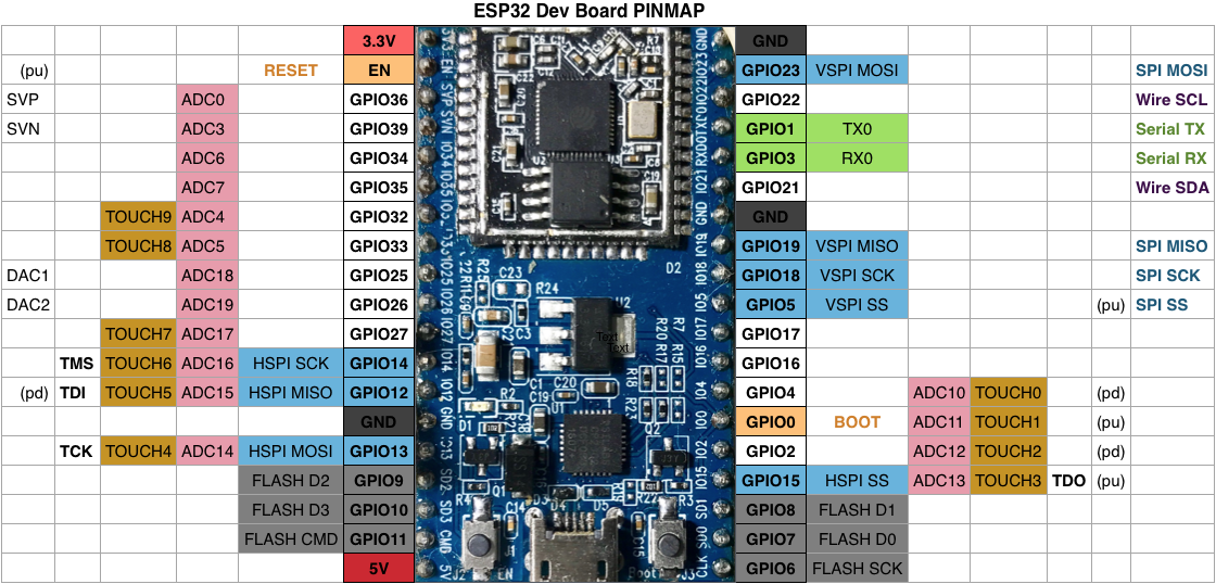 WiFi-UART Serial Bridge Using ESP8266 or ESP32 - Atadiat