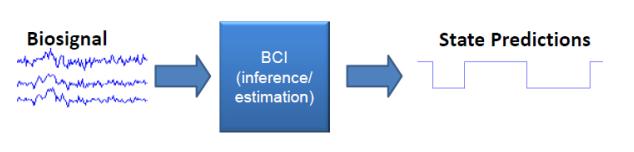 إشارة BCI