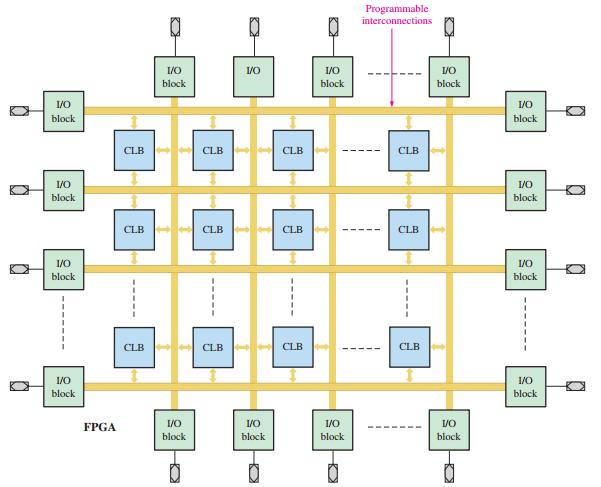 مكونات FPGA