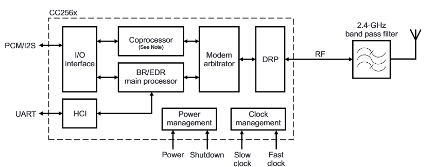CC256X block diagram