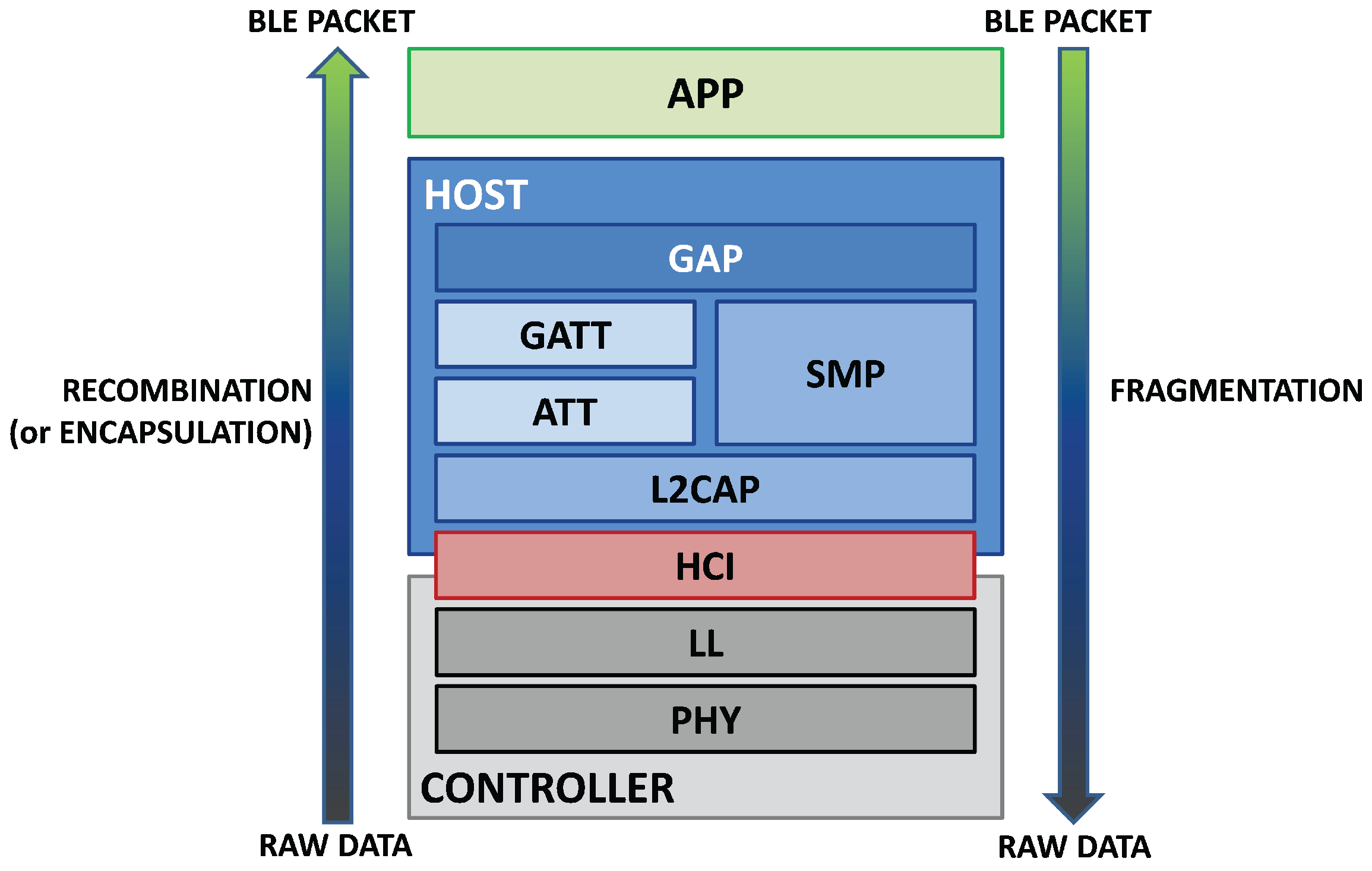 Bluetooth Stack layers Host Controller HCI