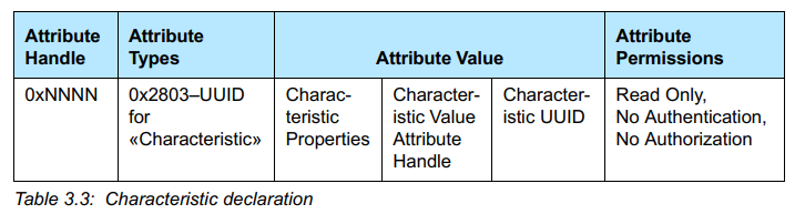 char decleration value