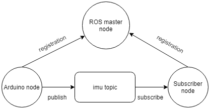 ROS, IMU and an Arduino: How to read IMU sensor output and send it