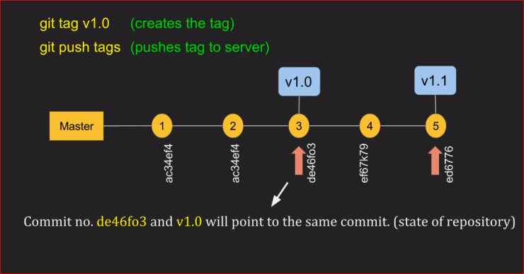 GIT branches commits tags