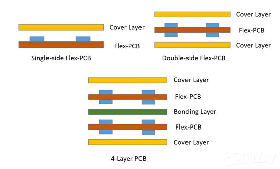 Image Courtesy to PCBWay. Showing single-layer , double-layer and multi-layer flex PCB