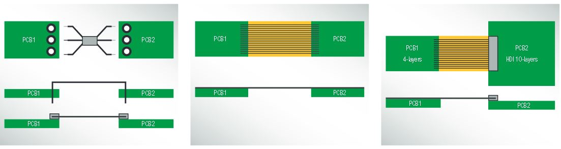 Image courtesy to Würth Elektronik Flex-Rigid Design Guide. In the left figure, the flex is soldered in or plugged into the rigid section. In the middle figure, the 2 boards have the flex part as part of their design stack-up. In the right figure, one board has the flex part in its stack-up and connected to a rigid PCB through a connector.