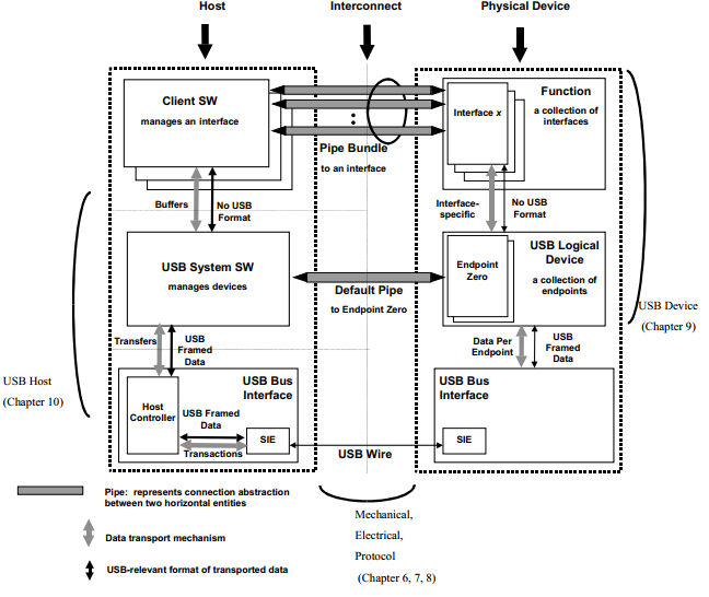 Detailed Architecture of USB Layers
