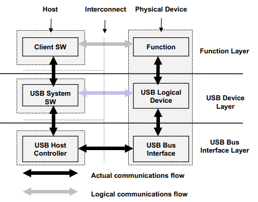 USB Different Layers