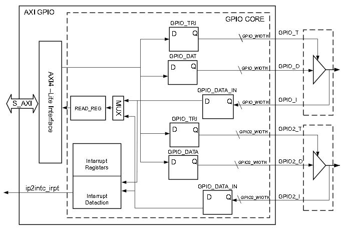 AXI GPIO Block Diagram.