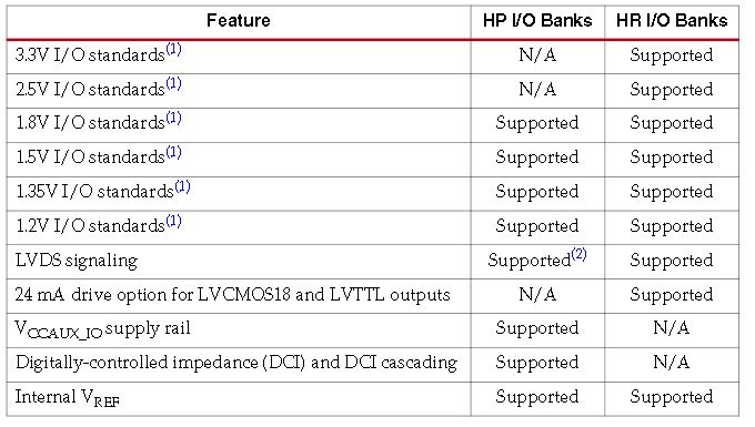 Supported Features in the HR and HP I/O Banks