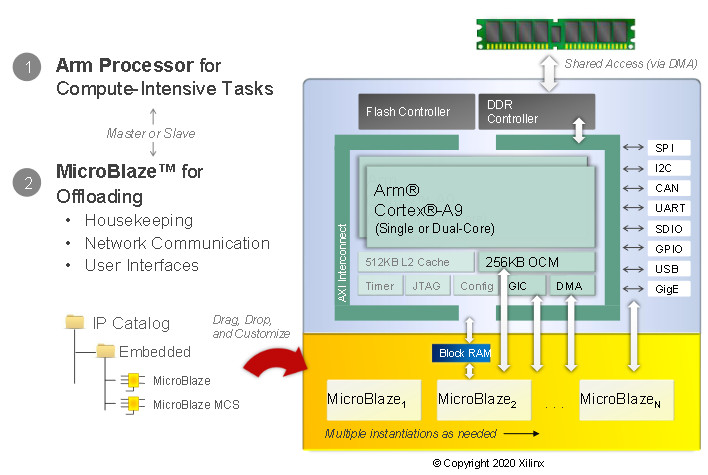 MicroBlaze as a Co-Processor in a Zynq-7000
