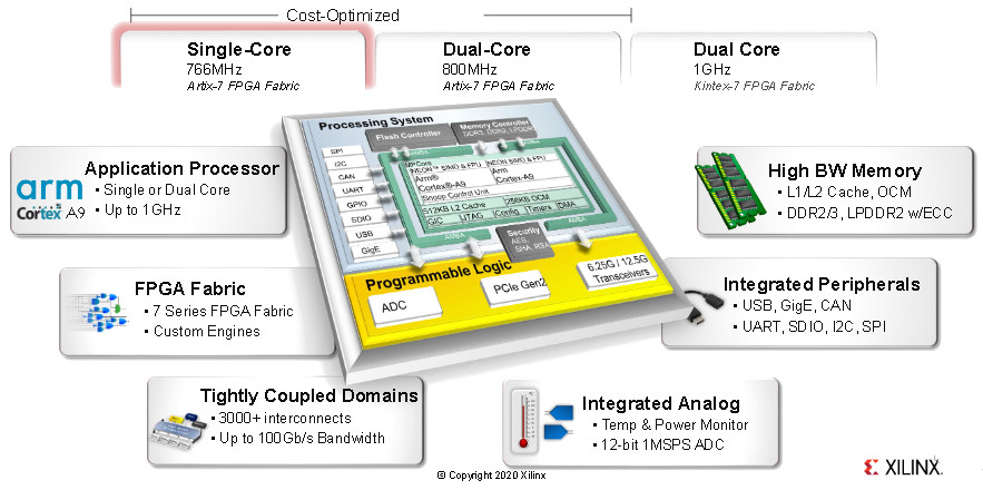 Zynq-7000 SoC Overview