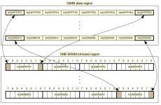 شرح ميزة Bit-Banding في معالجات ARM Cortex-M3/M4