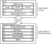 لماذا يسمى بروتوكول البلوتوث Bluetooth Stack