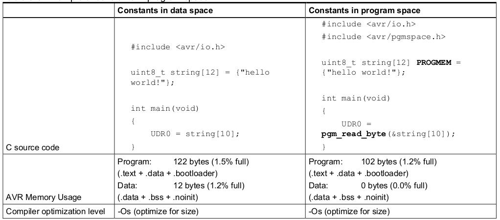 Optimize C code: Contants in program space