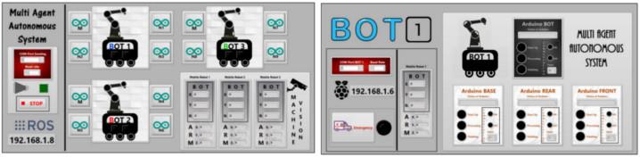 الواجهة الرسومية للروبوتات المتعاونة