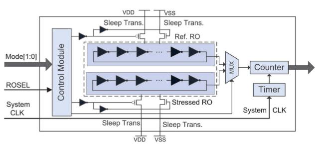 Fig. 18 - RO-based Sensor Diagram [6]