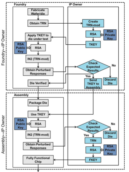 Fig. 19 - Flow between IP Owner, Foundry And Assembly [6]