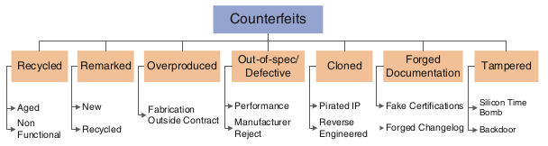 Fig. 2 - Taxonomy of counterfeit types [2]