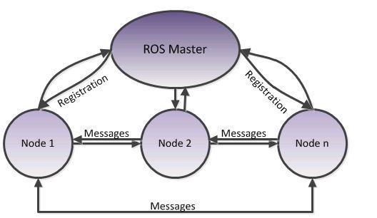 Robot Operating System Master node