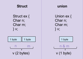 Embedded C: Struct and Union - Atadiat
