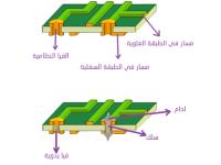 ملاحظات حول استخدام الـ via ذات التلحيم اليدوي في التصاميم